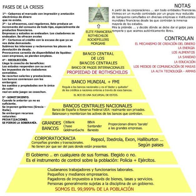la-crisis-mundial-explicada-en-una-piramide
